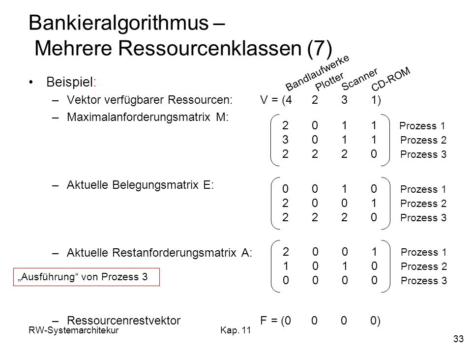 RW-SystemarchitekurKap. 11 33 Bankieralgorithmus – Mehrere Ressourcenklassen (7) Beispiel: –Vektor verfügbarer Ressourcen: V = (4 2 3 1) –Maximalanfor