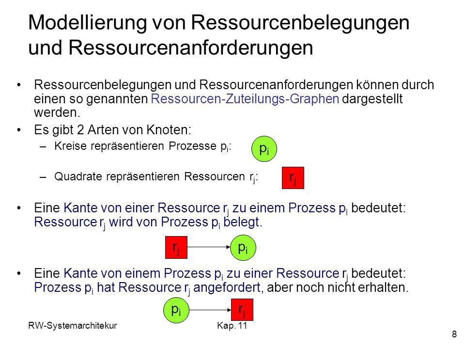 RW-SystemarchitekurKap. 11 8 Modellierung von Ressourcenbelegungen und Ressourcenanforderungen Ressourcenbelegungen und Ressourcenanforderungen können