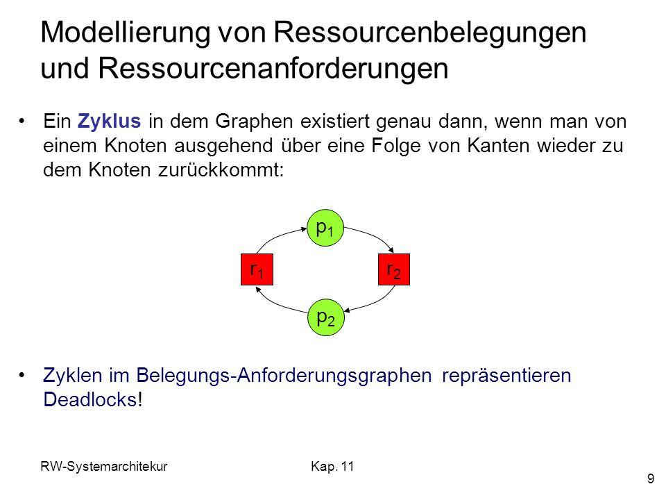 RW-SystemarchitekurKap. 11 9 Modellierung von Ressourcenbelegungen und Ressourcenanforderungen Ein Zyklus in dem Graphen existiert genau dann, wenn ma