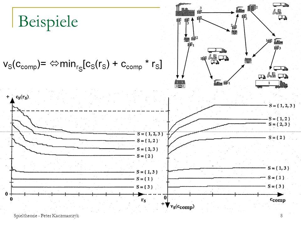 Spieltheorie - Peter Kaczmarczyk 18 Beispiel v U (c comp )= min r U [c S (r U ) + c comp * r U ] Wenn z.B.