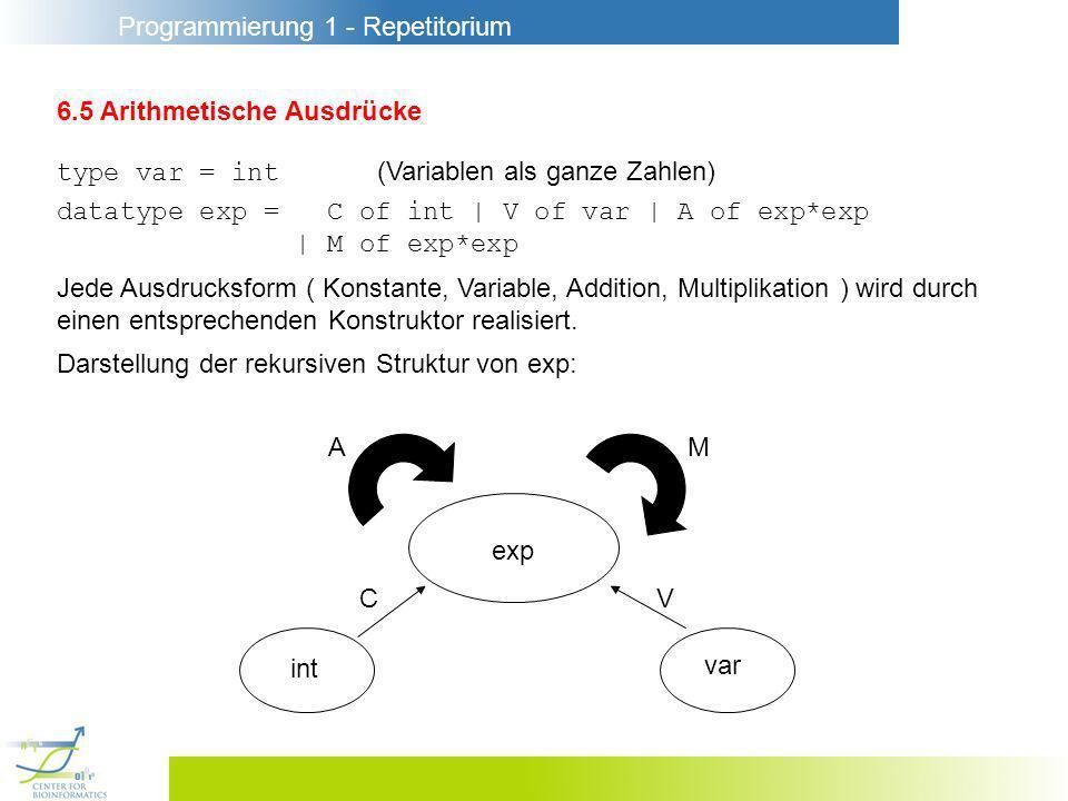 Programmierung 1 - Repetitorium 6.5 Arithmetische Ausdrücke type var = int (Variablen als ganze Zahlen) datatype exp = C of int | V of var | A of exp*exp | M of exp*exp Jede Ausdrucksform ( Konstante, Variable, Addition, Multiplikation ) wird durch einen entsprechenden Konstruktor realisiert.