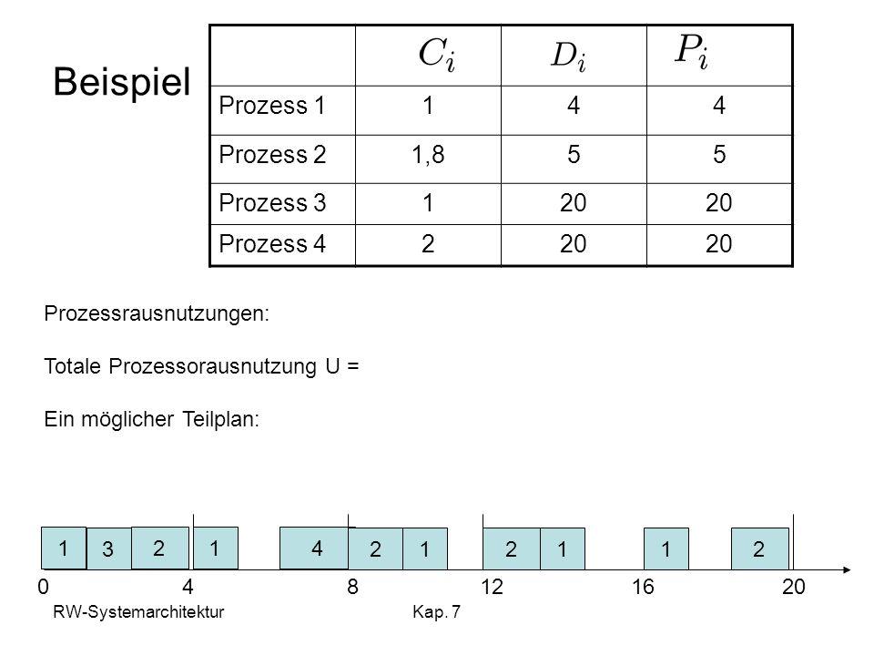 RW-SystemarchitekturKap. 7 Beispiel Prozess 1144 Prozess 21,855 Prozess 3120 Prozess 4220 Prozessrausnutzungen: Totale Prozessorausnutzung U = Ein mög