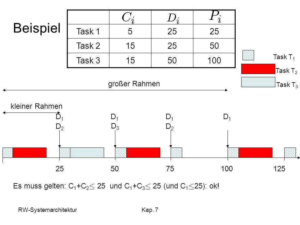 RW-SystemarchitekturKap. 7 Beispiel 100755025125 großer Rahmen kleiner Rahmen Task T 1 Task T 2 Task T 3 D1D1 D1D1 D1D1 D1D1 D2D2 D2D2 D3D3 Es muss ge