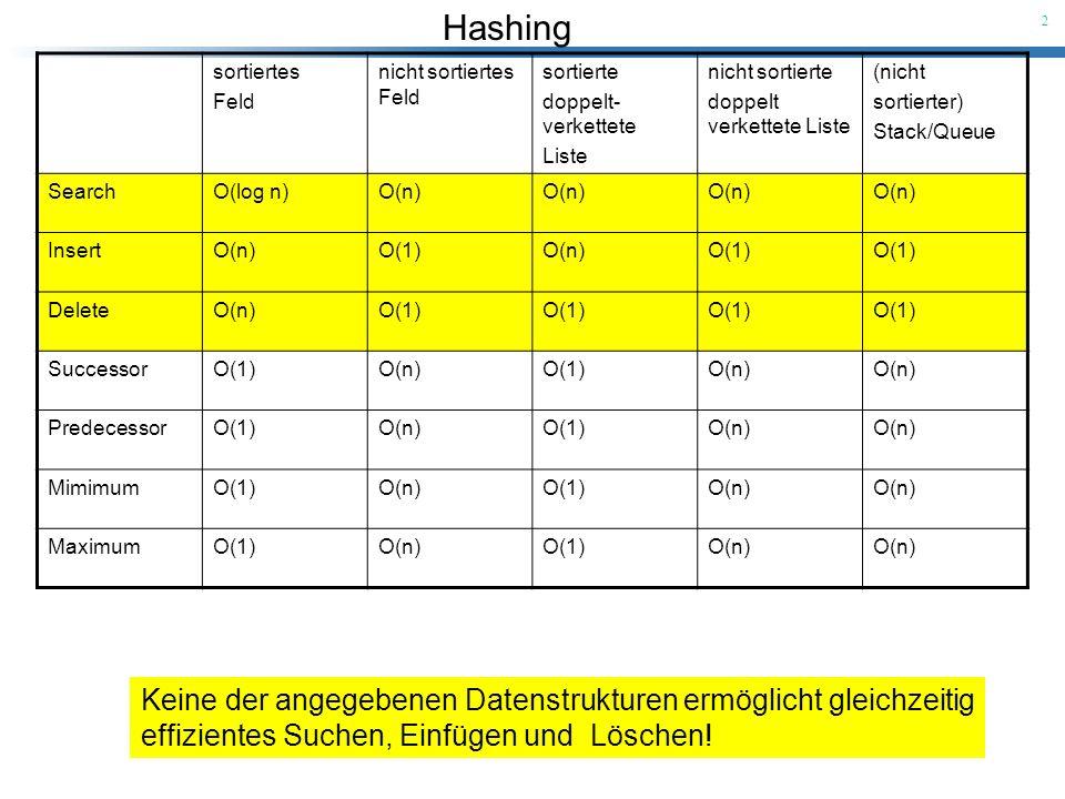 Hashing 23 Korollar [1]: Mit Hilfe der Kombination von universellem Hashing und Chaining kann man in einer Tabelle mit m Slots eine beliebige Folge von n INSERT-, SEARCH- und DELETE-Operationen, die O(m) INSERT-Operationen enthält, in erwarteter Zeit (n) ausführen.
