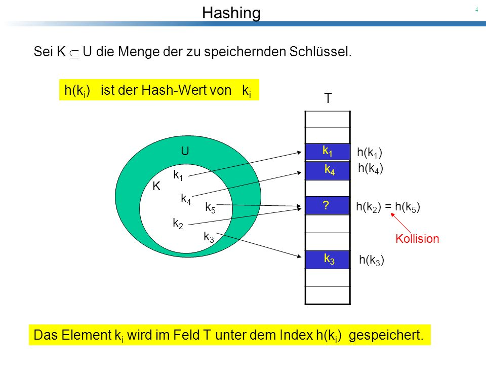 Hashing 4 U Sei K U die Menge der zu speichernden Schlüssel. K k1k1 k2k2 k3k3 k4k4 k5k5 T h(k 1 ) h(k 2 ) = h(k 5 ) h(k 4 ) h(k 3 ) h(k i ) ist der Ha
