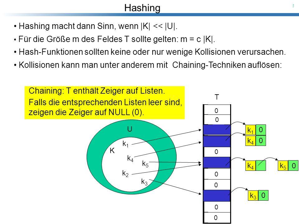Hashing 6 U K k1k1 k2k2 k3k3 k4k4 k5k5 T k1k1 0 k4k4 0 k3k3 0 k2k2 k5k5 0 Wir definieren eine Klasse ChainedHashTable mit den Methoden: void insert( int k i )Füge k i am Kopf der Liste ein, auf die T[h(k i )] zeigt.