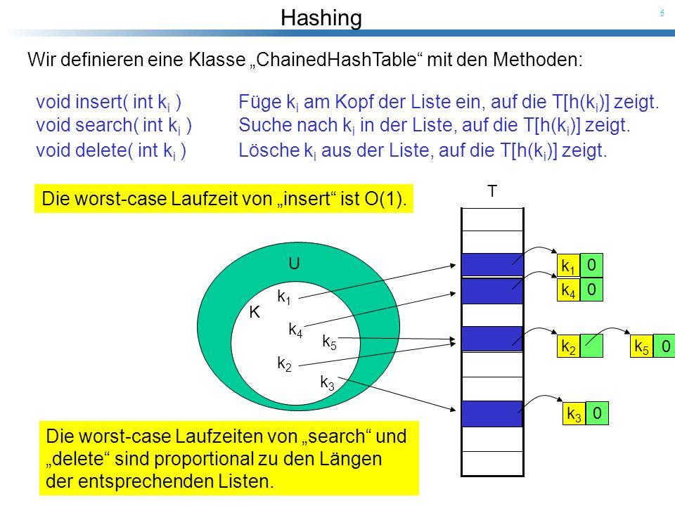 Hashing 6 U K k1k1 k2k2 k3k3 k4k4 k5k5 T k1k1 0 k4k4 0 k3k3 0 k2k2 k5k5 0 Wir definieren eine Klasse ChainedHashTable mit den Methoden: void insert( i