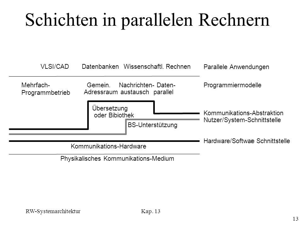 RW-SystemarchitekturKap. 13 13 Schichten in parallelen Rechnern VLSI/CAD Mehrfach- Programmbetrieb Gemein. Adressraum Nachrichten- austausch Daten- pa