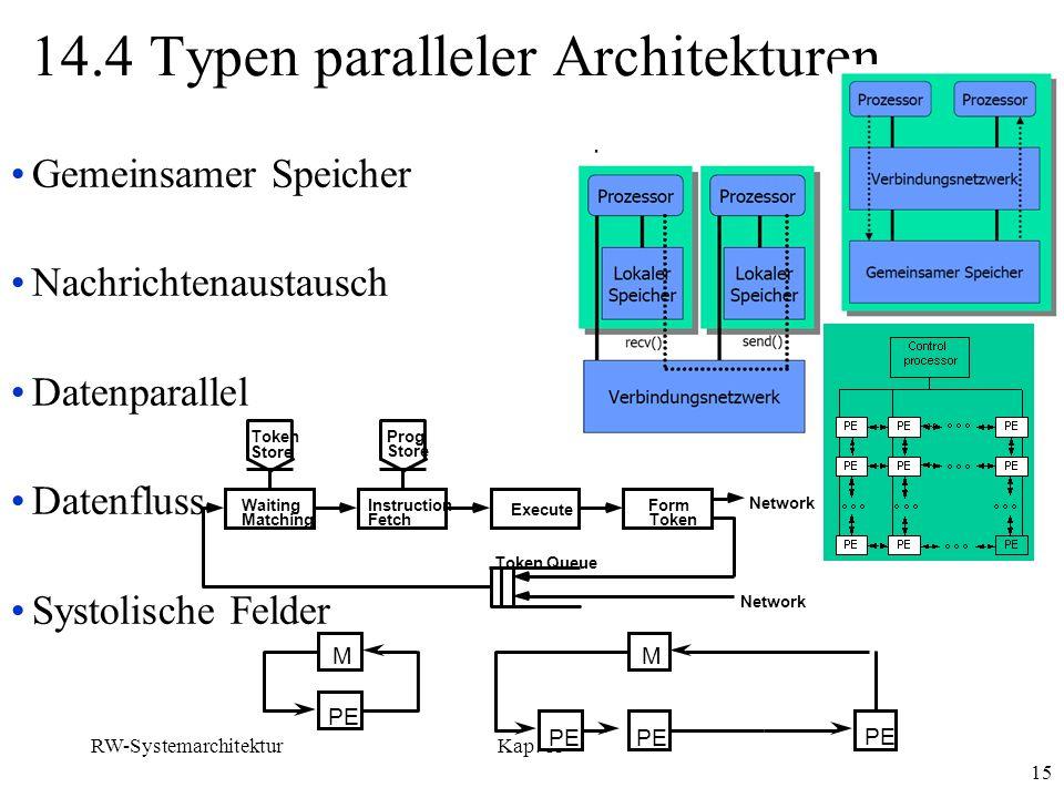 RW-SystemarchitekturKap. 13 15 14.4 Typen paralleler Architekturen Gemeinsamer Speicher Nachrichtenaustausch Datenparallel Datenfluss Systolische Feld