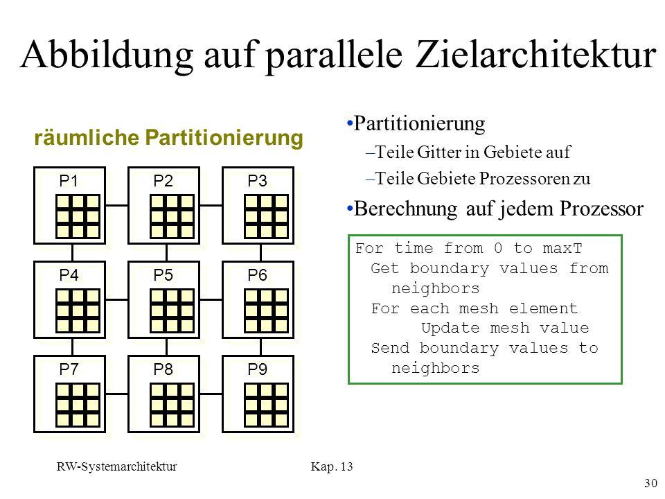 RW-SystemarchitekturKap. 13 30 Abbildung auf parallele Zielarchitektur Partitionierung –Teile Gitter in Gebiete auf –Teile Gebiete Prozessoren zu Bere