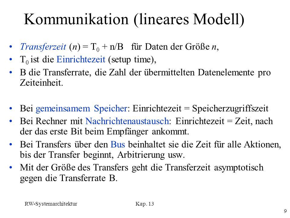 RW-SystemarchitekturKap. 13 9 Kommunikation (lineares Modell) Transferzeit (n) = T 0 + n/B für Daten der Größe n, T 0 ist die Einrichtezeit (setup tim