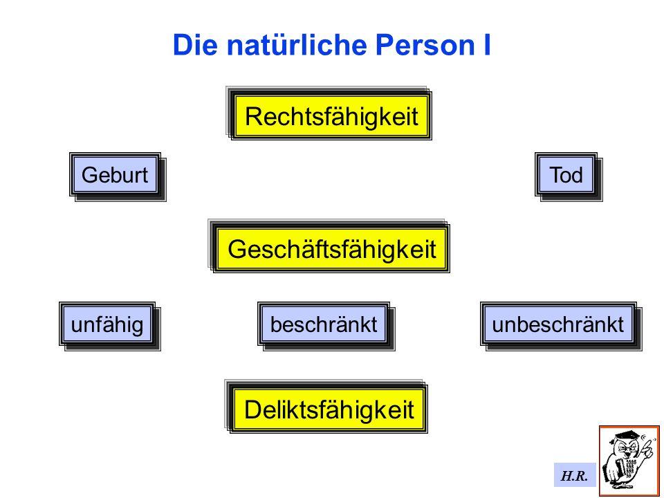H.R. Die natürliche Person I Rechtsfähigkeit Geburt Tod Deliktsfähigkeit Geschäftsfähigkeit unfähig beschränkt unbeschränkt