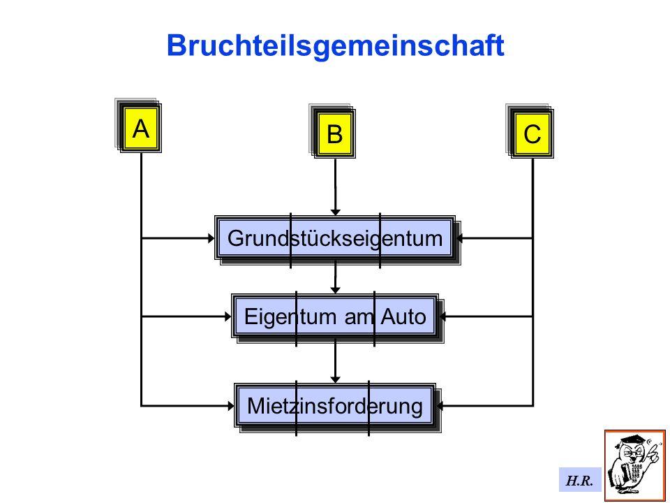 H.R. Bruchteilsgemeinschaft B Eigentum am Auto Mietzinsforderung A Grundstückseigentum C