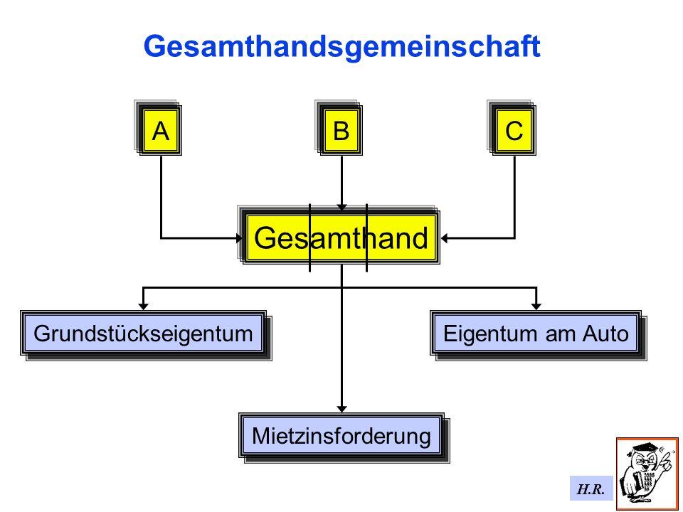 H.R. Gesamthandsgemeinschaft B Eigentum am Auto Mietzinsforderung Grundstückseigentum AC Gesamthand