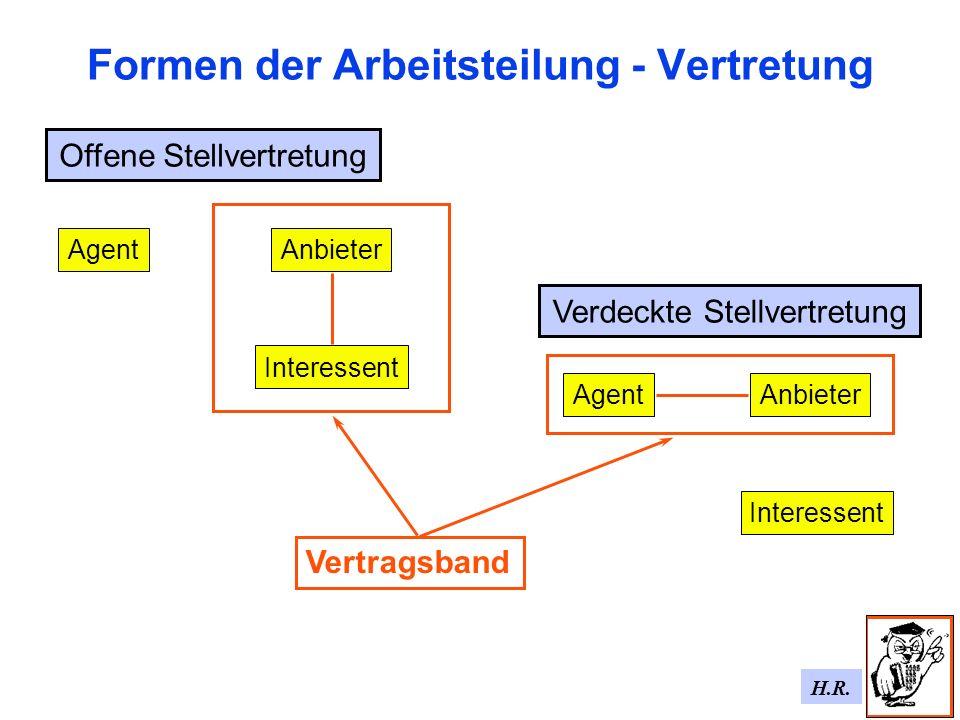 H.R. Formen der Arbeitsteilung - Vertretung Offene Stellvertretung AgentAnbieter Interessent Verdeckte Stellvertretung Anbieter Interessent Agent Vert