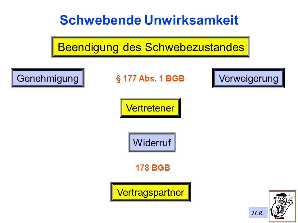 H.R. Schwebende Unwirksamkeit Genehmigung Beendigung des Schwebezustandes Verweigerung Vertretener § 177 Abs. 1 BGB Vertragspartner Widerruf 178 BGB