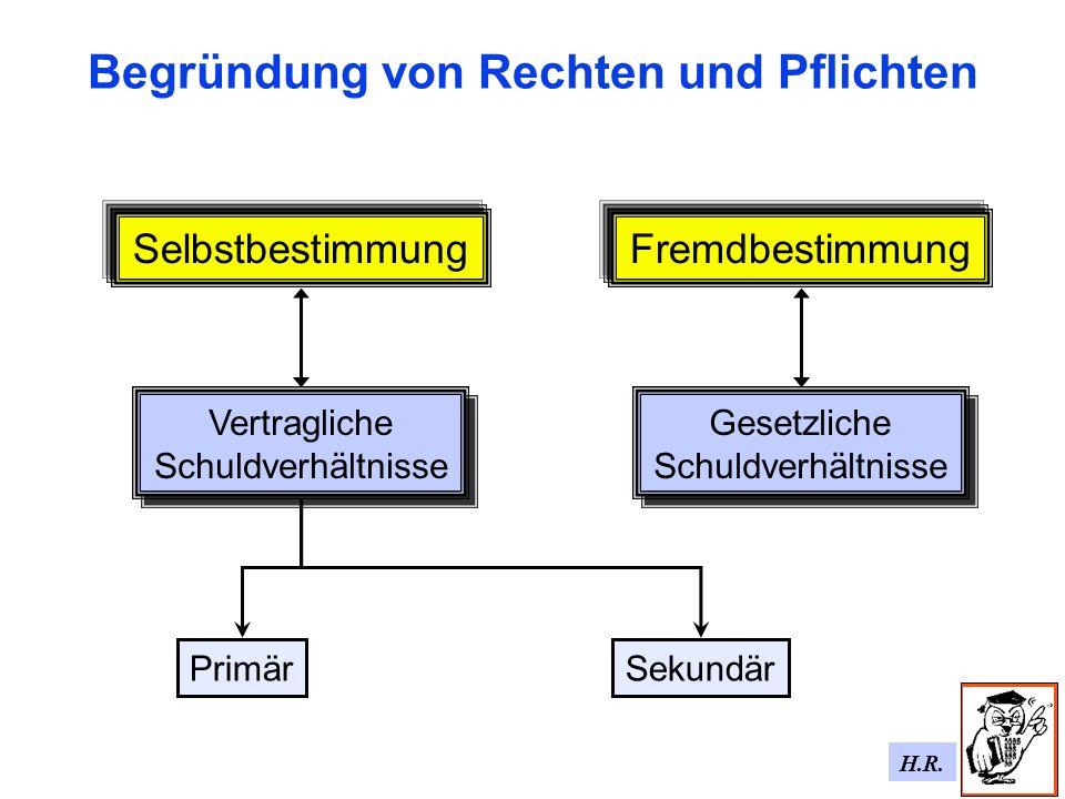 H.R. Begründung von Rechten und Pflichten SelbstbestimmungFremdbestimmung Vertragliche Schuldverhältnisse Vertragliche Schuldverhältnisse Gesetzliche