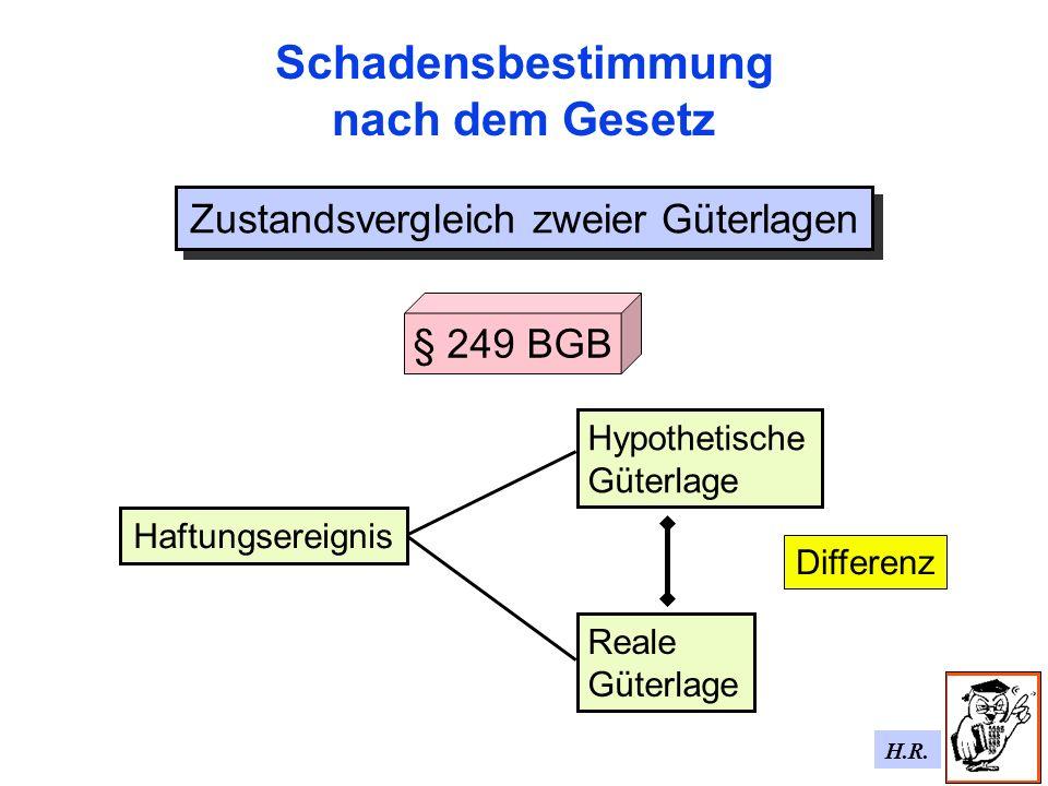 H.R. Schadensbestimmung nach dem Gesetz Zustandsvergleich zweier Güterlagen Reale Güterlage § 249 BGB Hypothetische Güterlage Haftungsereignis Differe