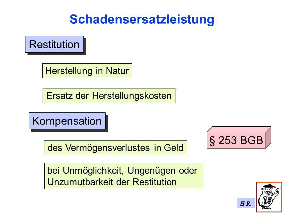 H.R. Schadensersatzleistung Kompensation Restitution Ersatz der Herstellungskosten Herstellung in Naturdes Vermögensverlustes in Geld bei Unmöglichkei