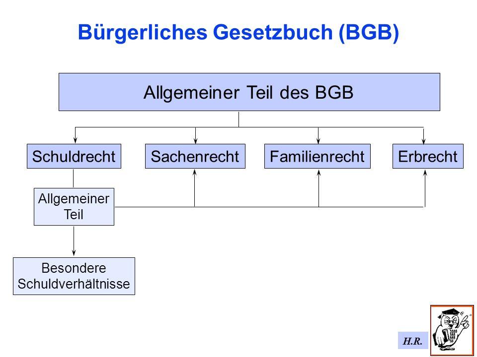 H.R. Bürgerliches Gesetzbuch (BGB) SachenrechtFamilienrechtErbrechtSchuldrecht Allgemeiner Teil Besondere Schuldverhältnisse Allgemeiner Teil des BGB