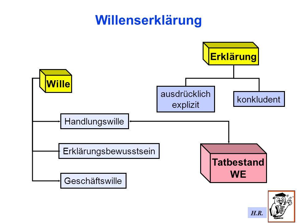 H.R. Willenserklärung Erklärung ausdrücklich explizit konkludent Wille Handlungswille Erklärungsbewusstsein Geschäftswille Tatbestand WE