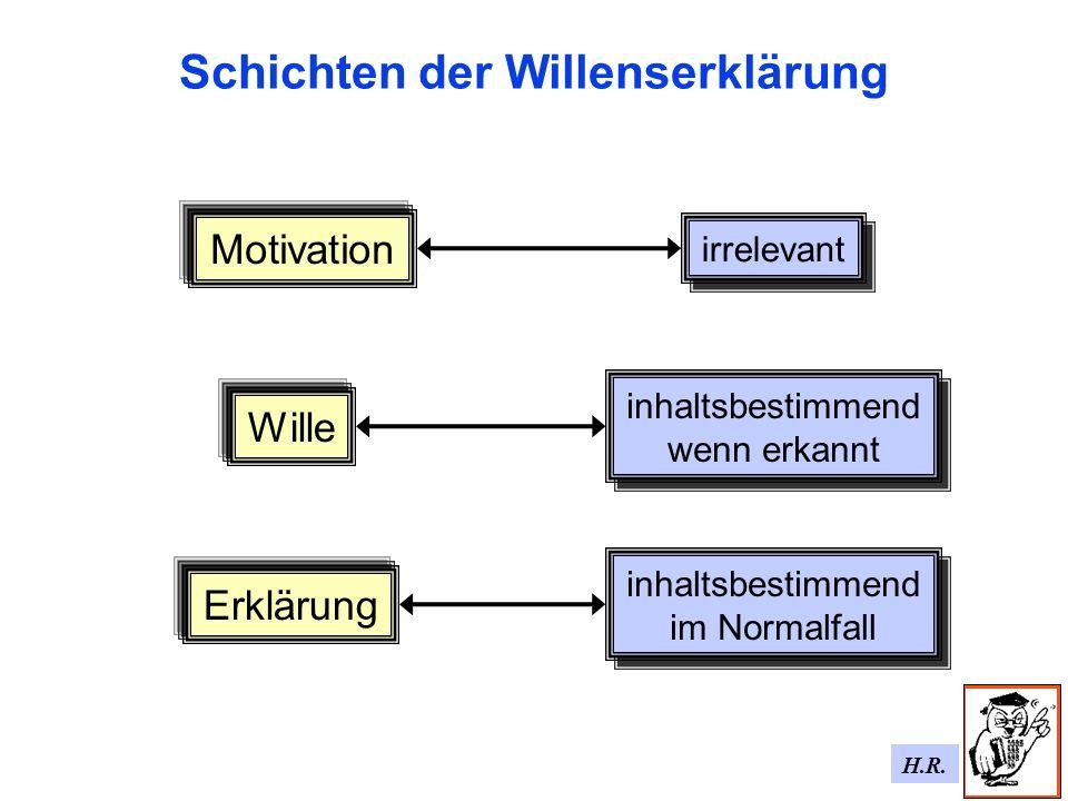 H.R. Schichten der Willenserklärung Motivation irrelevant inhaltsbestimmend wenn erkannt inhaltsbestimmend wenn erkannt Erklärung Wille inhaltsbestimm