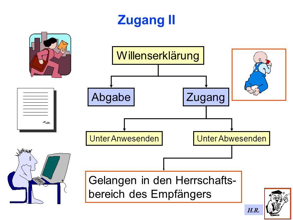 H.R. Zugang II Willenserklärung AbgabeZugang Unter AbwesendenUnter Anwesenden Gelangen in den Herrschafts- bereich des Empfängers