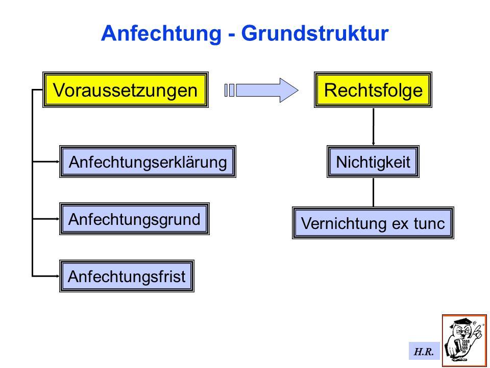 H.R. Anfechtung - Grundstruktur RechtsfolgeVoraussetzungen Anfechtungserklärung Anfechtungsfrist Anfechtungsgrund Nichtigkeit Vernichtung ex tunc