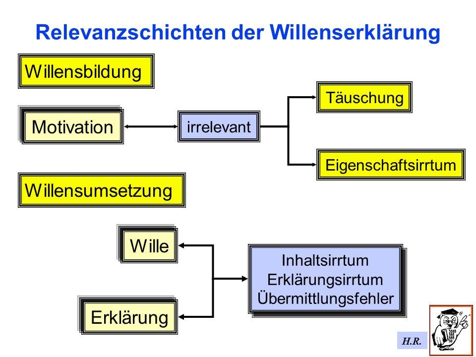 H.R. Relevanzschichten der Willenserklärung Erklärung Wille Inhaltsirrtum Erklärungsirrtum Übermittlungsfehler Inhaltsirrtum Erklärungsirrtum Übermitt