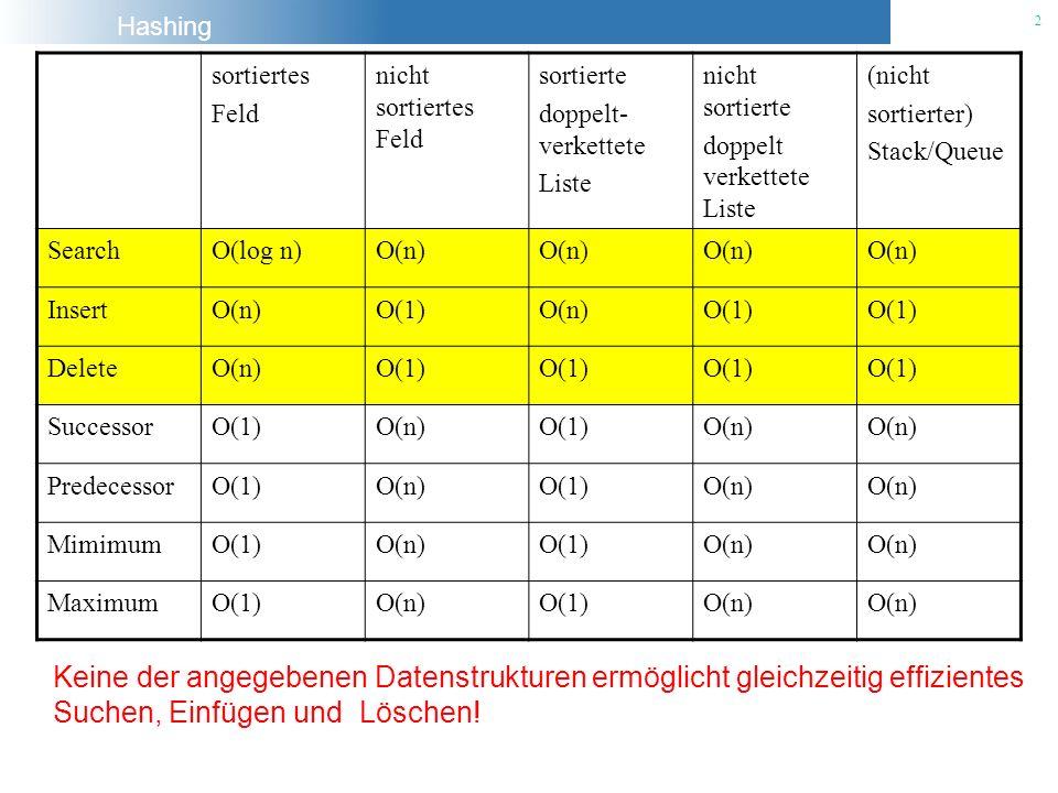 Hashing 2 sortiertes Feld nicht sortiertes Feld sortierte doppelt- verkettete Liste nicht sortierte doppelt verkettete Liste (nicht sortierter) Stack/