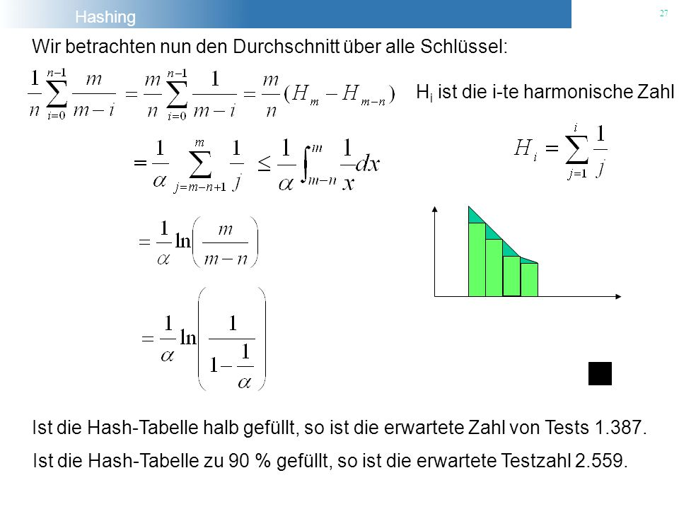 Hashing 27 Wir betrachten nun den Durchschnitt über alle Schlüssel: H i ist die i-te harmonische Zahl Ist die Hash-Tabelle halb gefüllt, so ist die er