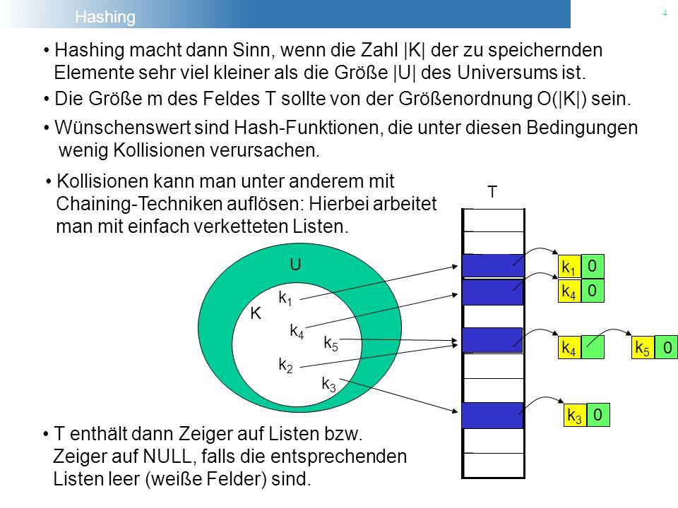 Hashing 4 Hashing macht dann Sinn, wenn die Zahl |K| der zu speichernden Elemente sehr viel kleiner als die Größe |U| des Universums ist. Die Größe m
