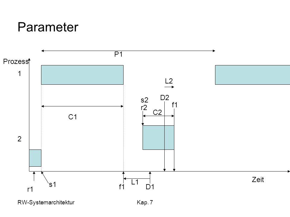 RW-SystemarchitekturKap. 7 Parameter Prozess Zeit 1 2 r1 f1 C1 D1 s1 L1 r2 s2 D2 f1 C2 L2 P1