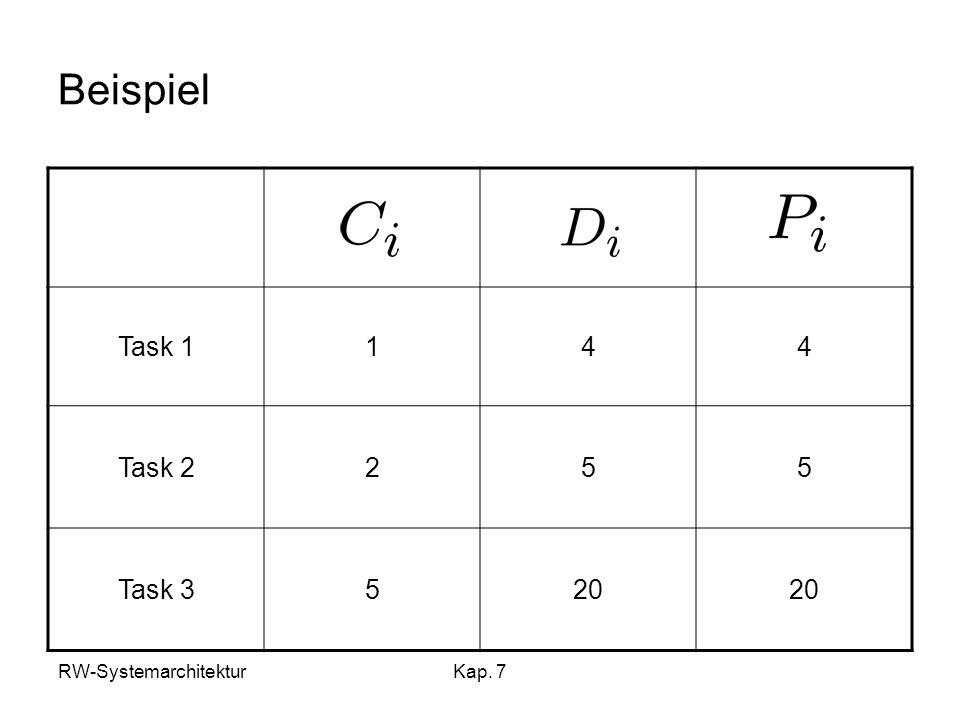 RW-SystemarchitekturKap. 7 Beispiel Task 1144 Task 2255 Task 3520