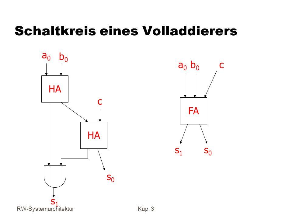 RW-SystemarchitekturKap. 3 Schaltkreis eines Volladdierers HA a0a0 b0b0 c s0s0 s1s1 FA a0a0 b0b0 c s1s1 s0s0