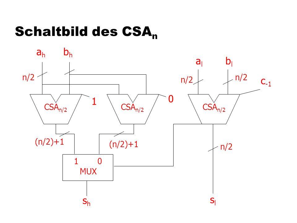 Schaltbild des CSA n 10 CSA n/2 shsh slsl n/2 (n/2)+1 1 0 n/2 ahah bhbh alal blbl c -1 n/2 MUX