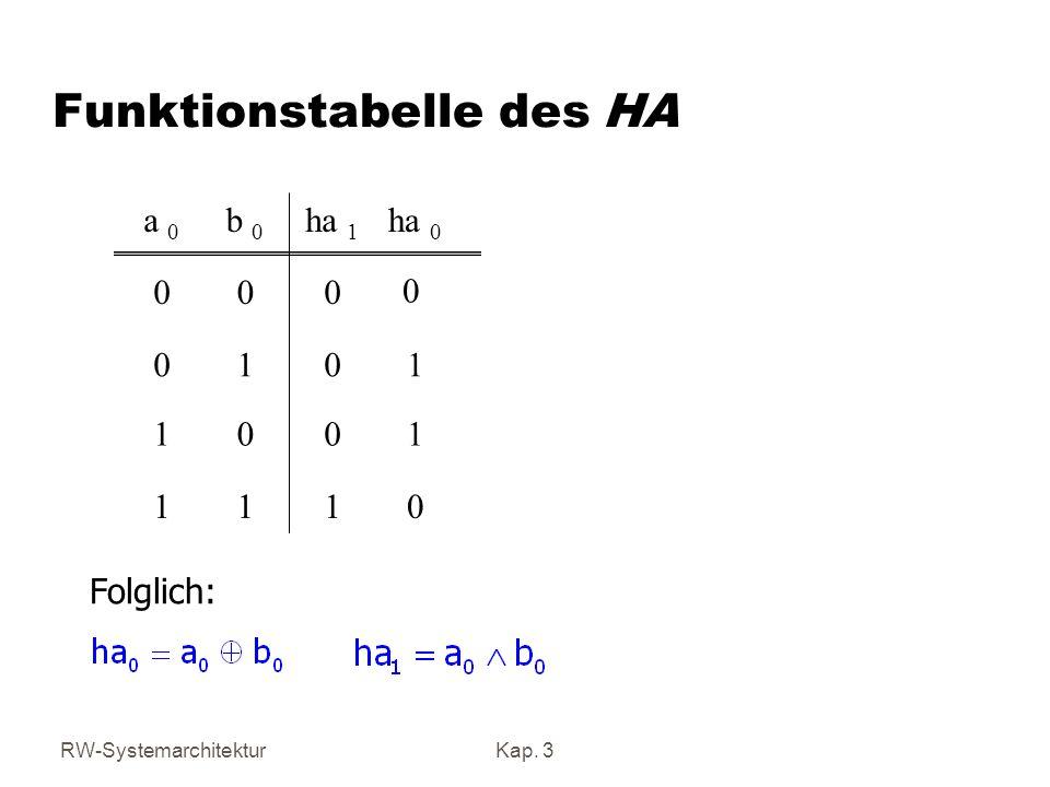 RW-SystemarchitekturKap. 3 Funktionstabelle des HA 0111 1001 1010 0 000 ha 0 ha 1 b 0 a 0 Folglich: