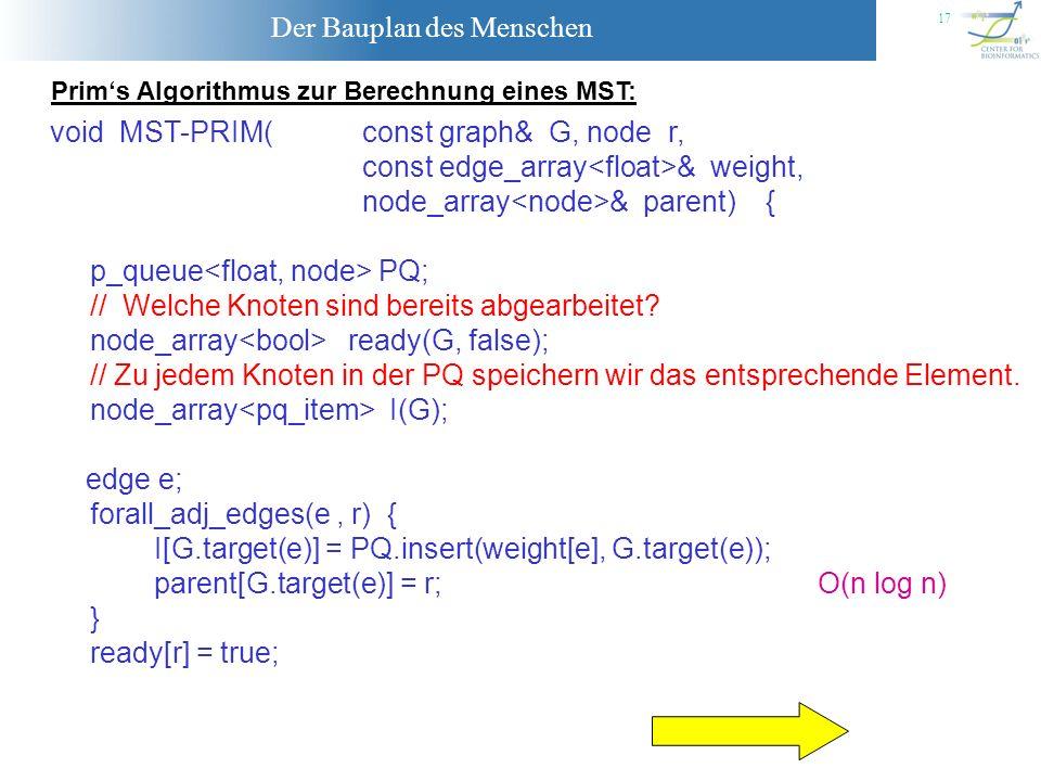 Der Bauplan des Menschen 17 Prims Algorithmus zur Berechnung eines MST: void MST-PRIM( const graph& G, node r, const edge_array & weight, node_array &