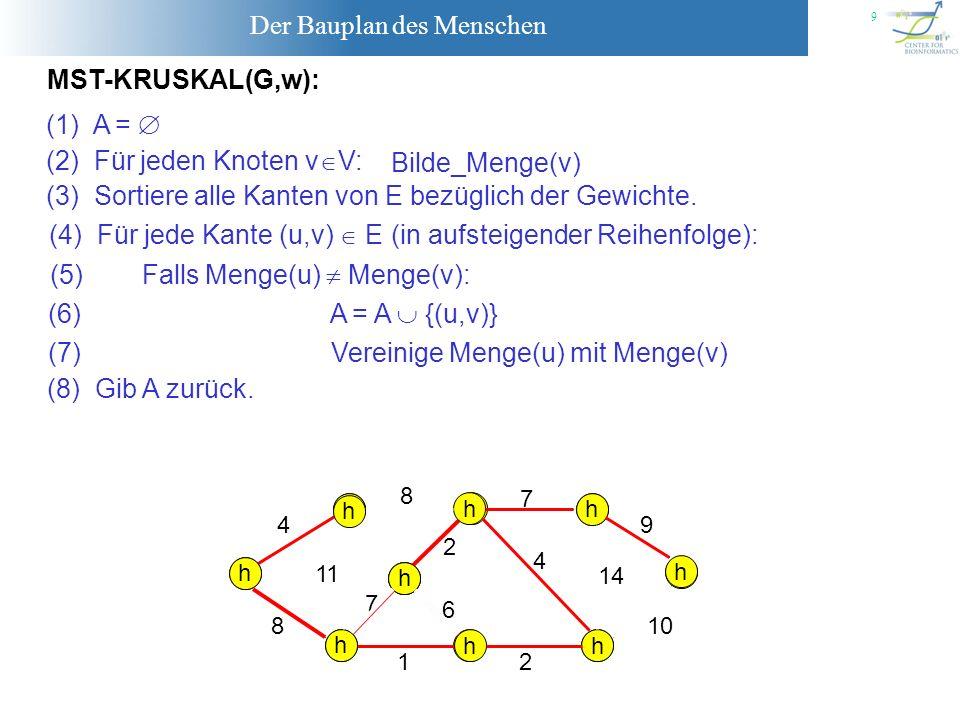 Der Bauplan des Menschen 20 Satz [3]: Der Algorithmus MST_PRIM berechnet den MST eines Graphen G=(V,E) mit n Knoten und m Kanten (falls man einen Min-Heap) verwendet in Zeit O(mlog(n)).