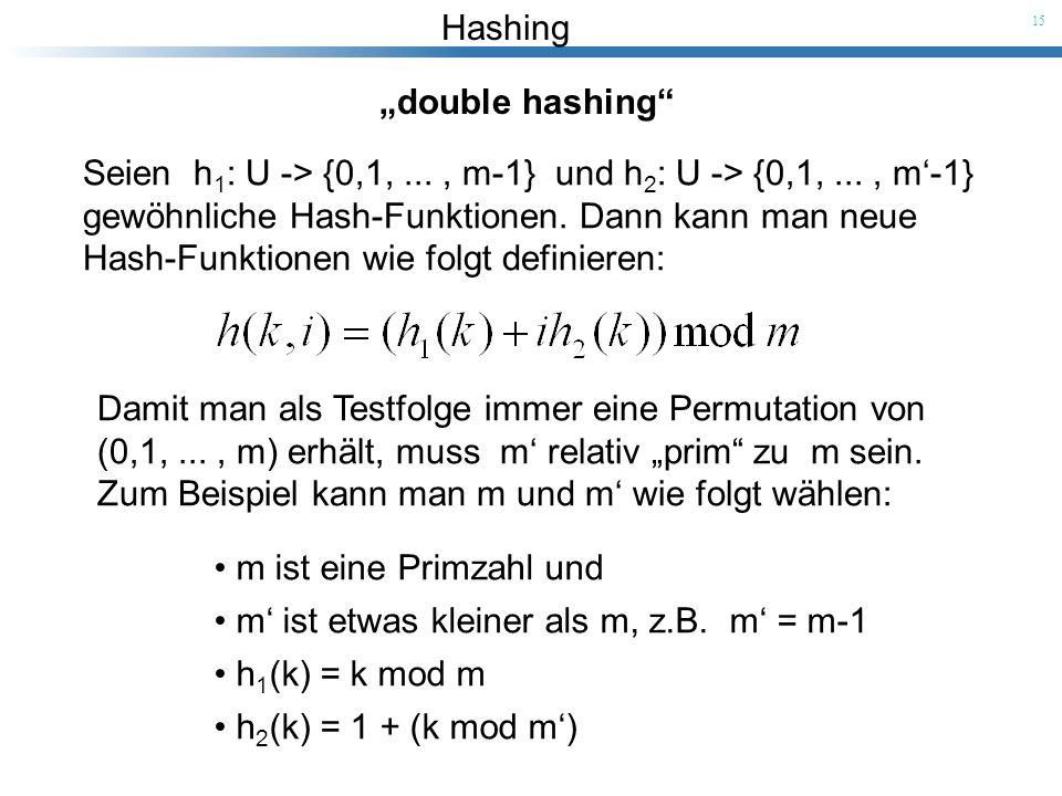 Hashing 15 double hashing Seien h 1 : U -> {0,1,..., m-1} und h 2 : U -> {0,1,..., m-1} gewöhnliche Hash-Funktionen. Dann kann man neue Hash-Funktione