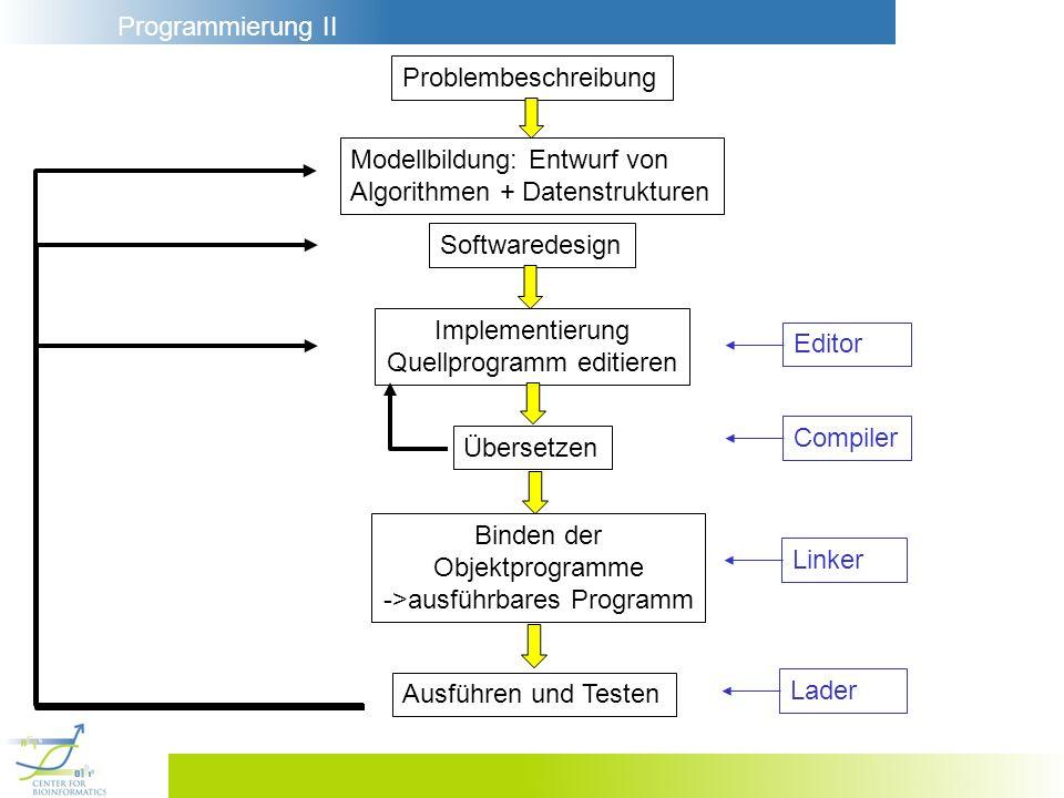 Programmierung II Problembeschreibung Modellbildung: Entwurf von Algorithmen + Datenstrukturen Softwaredesign Implementierung Quellprogramm editieren