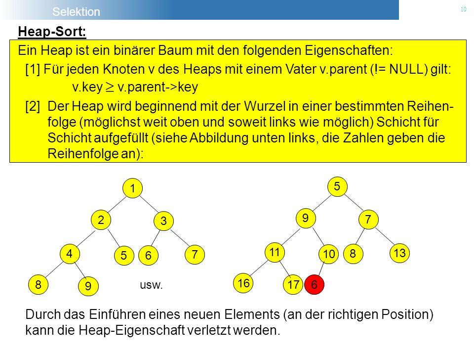 Selektion 10 Heap-Sort: [1] Für jeden Knoten v des Heaps mit einem Vater v.parent (!= NULL) gilt: v.key v.parent->key [2] Der Heap wird beginnend mit