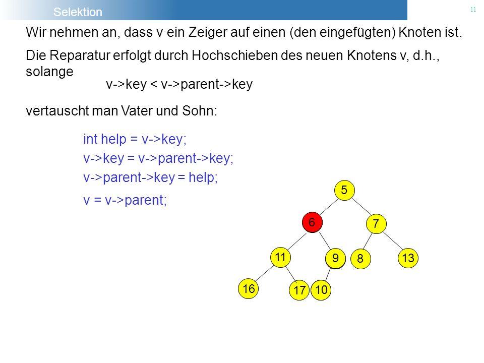 Selektion 11 5 9 7 10 8 13 16 17 6 Die Reparatur erfolgt durch Hochschieben des neuen Knotens v, d.h., solange v->key parent->key vertauscht man Vater