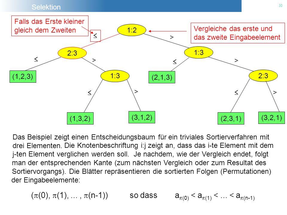 Selektion 30 1:2 Vergleiche das erste und das zweite Eingabeelement 2:3 Falls das Erste kleiner gleich dem Zweiten 1:3 > (1,2,3) 1:3 > (1,3,2) (3,1,2)