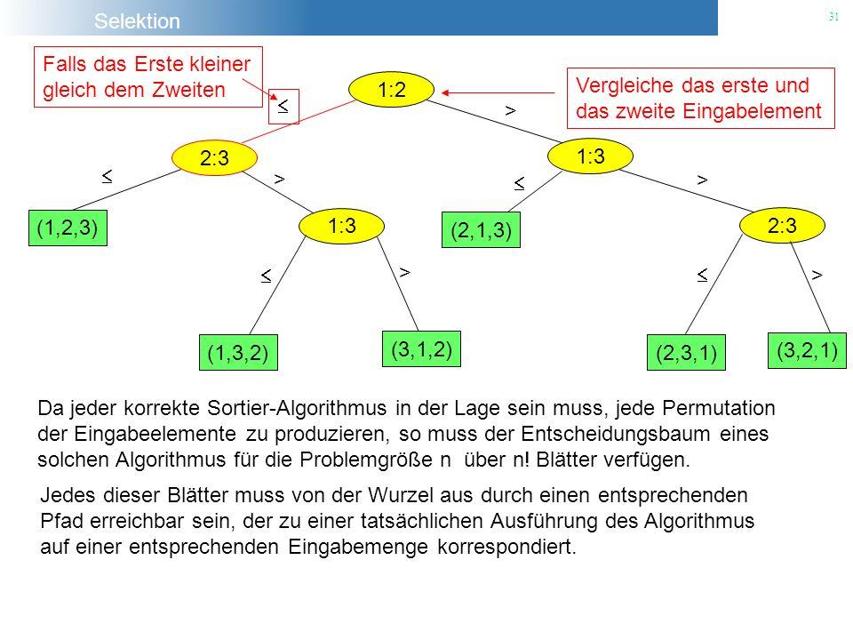 Selektion 31 1:2 Vergleiche das erste und das zweite Eingabelement 2:3 Falls das Erste kleiner gleich dem Zweiten 1:3 > (1,2,3) 1:3 > (1,3,2) (3,1,2)