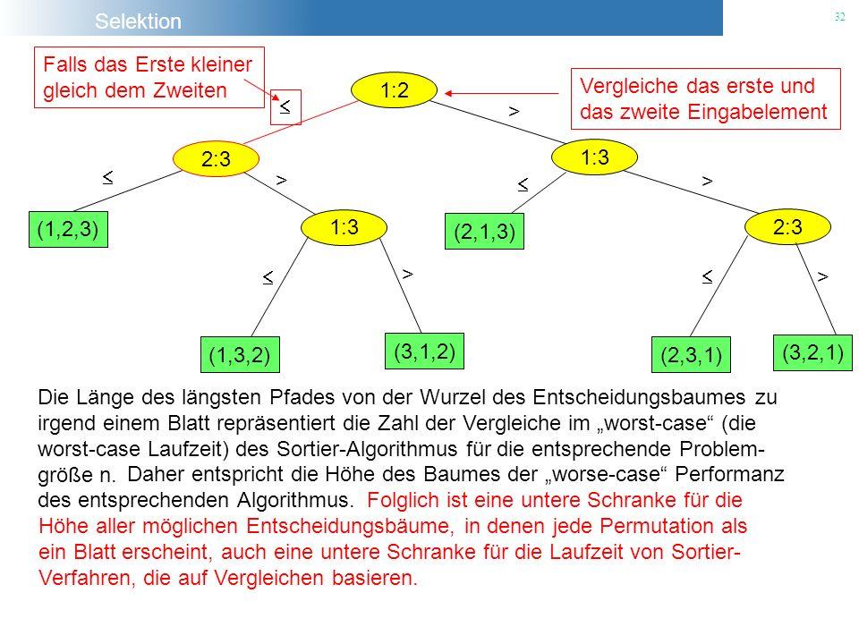 Selektion 32 1:2 Vergleiche das erste und das zweite Eingabelement 2:3 Falls das Erste kleiner gleich dem Zweiten 1:3 > (1,2,3) 1:3 > (1,3,2) (3,1,2)