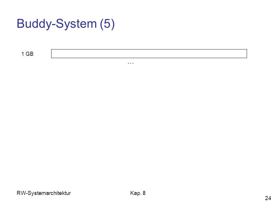 RW-SystemarchitekturKap. 8 24 Buddy-System (5) 1 GB …