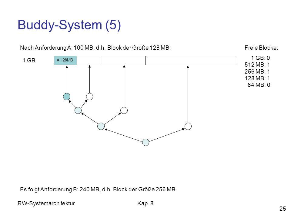 RW-SystemarchitekturKap. 8 25 Buddy-System (5) 1 GB Freie Blöcke: 1 GB: 0 512 MB: 1 256 MB: 1 128 MB: 1 64 MB: 0 Es folgt Anforderung B: 240 MB, d.h.