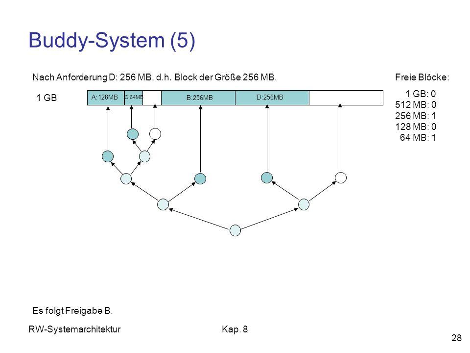 RW-SystemarchitekturKap. 8 28 Buddy-System (5) 1 GB Freie Blöcke: 1 GB: 0 512 MB: 0 256 MB: 1 128 MB: 0 64 MB: 1 Nach Anforderung D: 256 MB, d.h. Bloc