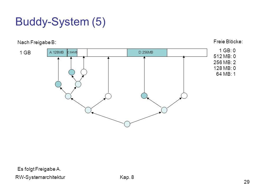 RW-SystemarchitekturKap. 8 29 Buddy-System (5) 1 GB Freie Blöcke: 1 GB: 0 512 MB: 0 256 MB: 2 128 MB: 0 64 MB: 1 Nach Freigabe B : Es folgt Freigabe A